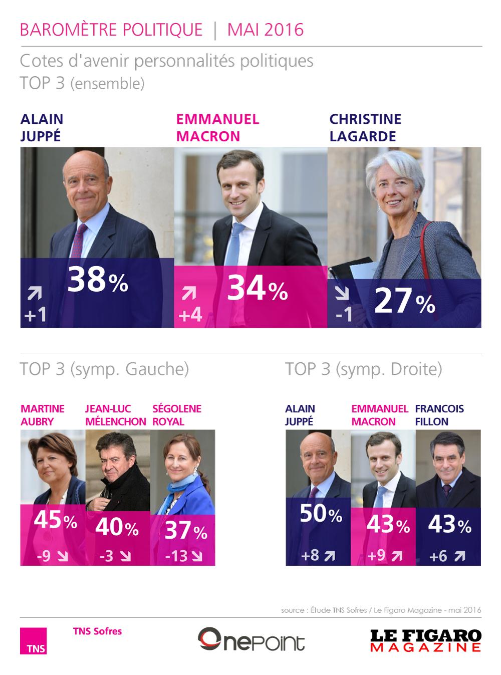 Baromètre politique (mai 2016) http://www.tns-sofres.com/publications/barometre-politique-mai-2016