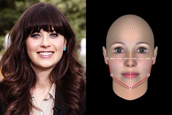 Zooey Deschanel: Not quite as angular around the chin and jaw as other hearts, Deschanel's shape is Rounded Heart.