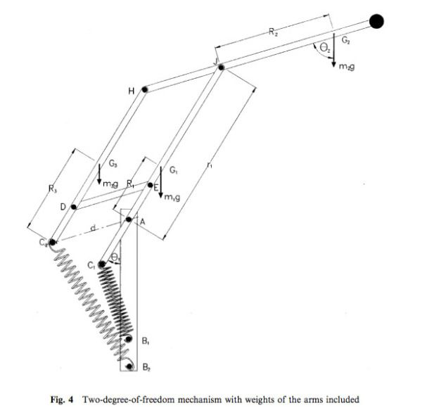 The Physics Behind An Anglepoise Anglepoise Anglepoise Lamp Wooden Lamp