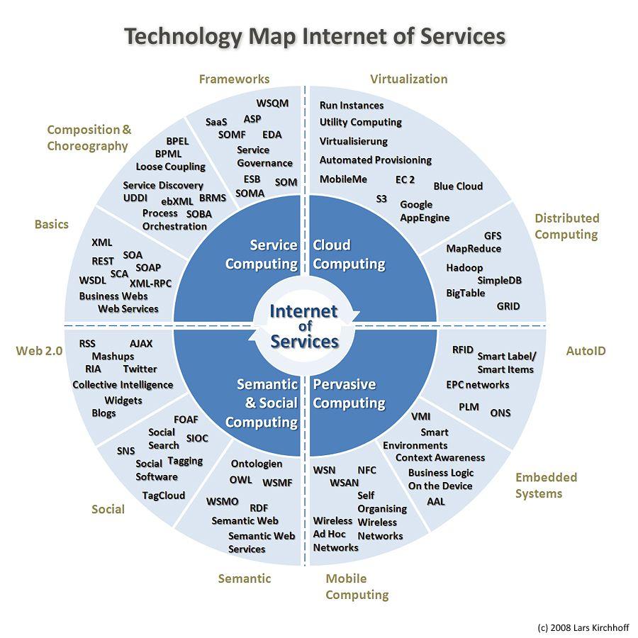 Technology Map Of Internet Services Http Www Roehampton Online Com Programmes Programmes M Technology Systems Enterprise Architecture Information Technology