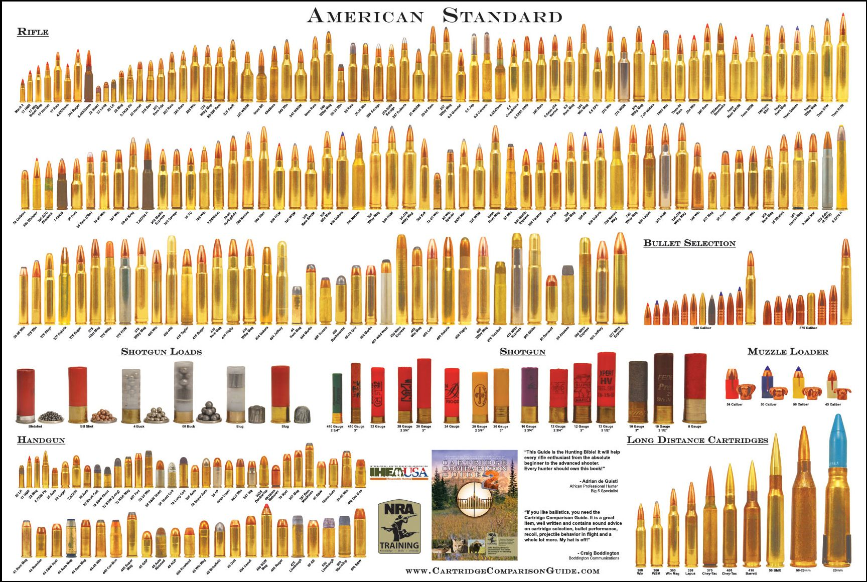 Bullet Chart Caliber From Small To Large Comparison