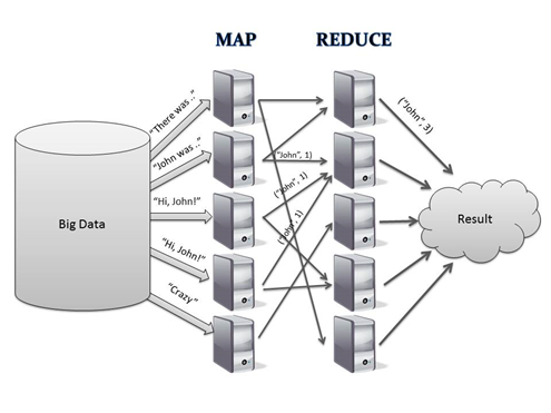 Hadoop Explained Simply Big Data Computer Science Data Science