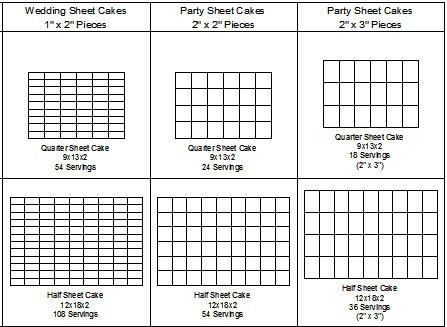 Standard Sheet Cake Sizes | Here are some cake charts to help you ...