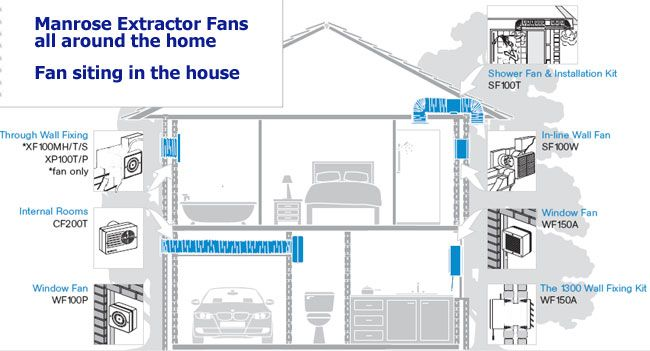 what air extractor fans to site in each room for a good air