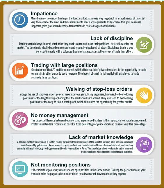 7 Mistakes To Avoid In Forex Trading Avoidloss Forex Trading