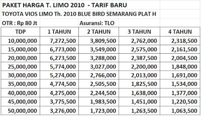 Simulasi Kredit Terbaru Dari Leasing Citifin Multi Finance Syari Ah Semarang Semarang Mobil Bekas Mobil
