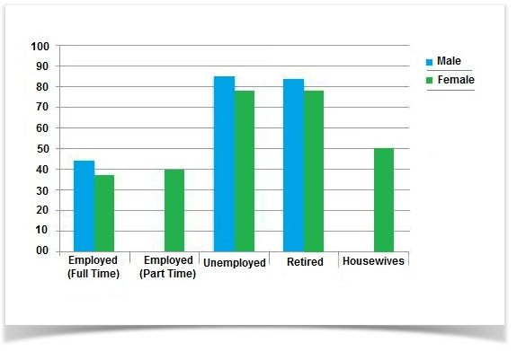 The Graph Below Shows Information Of Employment Rates Across