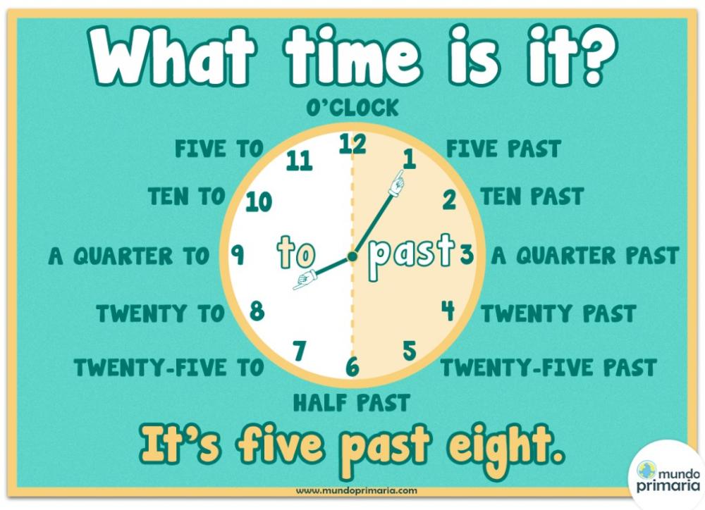 Infografía Del Reloj En Inglés Para Niños Material Escolar En Ingles Como Aprender Ingles Basico Ingles Para Preescolar