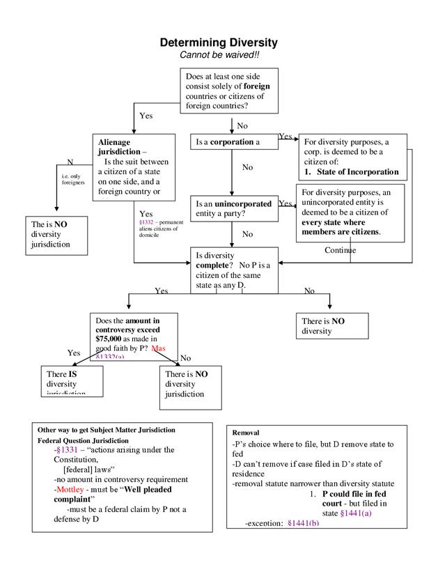 Law school outline civil procedure flow chart also baltimore life rh pinterest