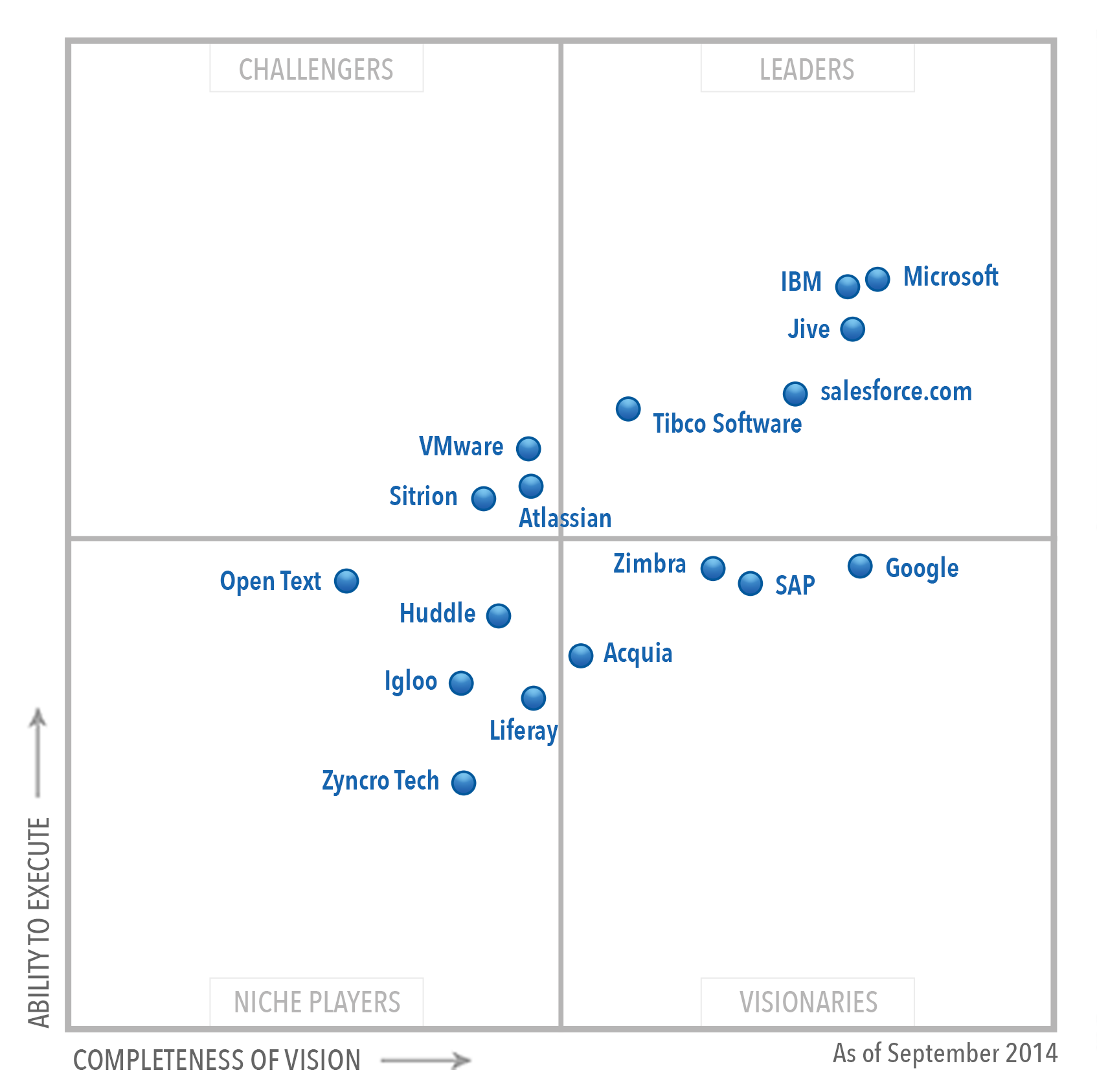 Gartner, Inc's 2014 Magic Quadrant For Social Software In. Central Park London Hotel Fire Safety Expert. Prudential Financial Advisor. How To Become A Teachers Assistant. Kia Dealers Minneapolis Virtualization On Mac. Cloud Based Construction Software. Back Up Your Hard Drive Mortgage Broker Tools. Luxury Hotels Florence Italy. Fast Track Nursing Program Cancun In October
