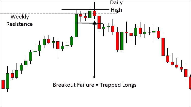 Thanks Stockarchitect Head And Shoulders Pattern In Technical