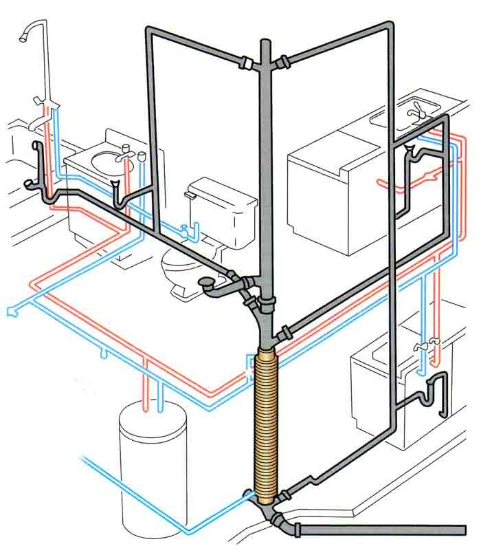 this is a diagram of a typical plumbing system in a residential house  the  ultimate handyman can help install, repair or replace any element of the  above