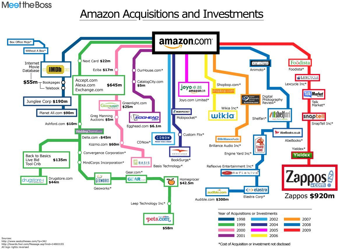 History Of Amazon Acquisitions And Investments Chart Business