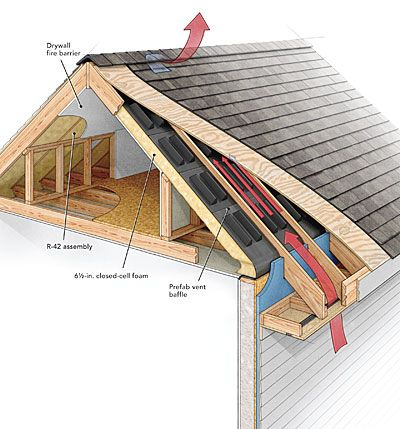 A Crash Course In Roof Venting Building A House Roof Vents Attic Insulation