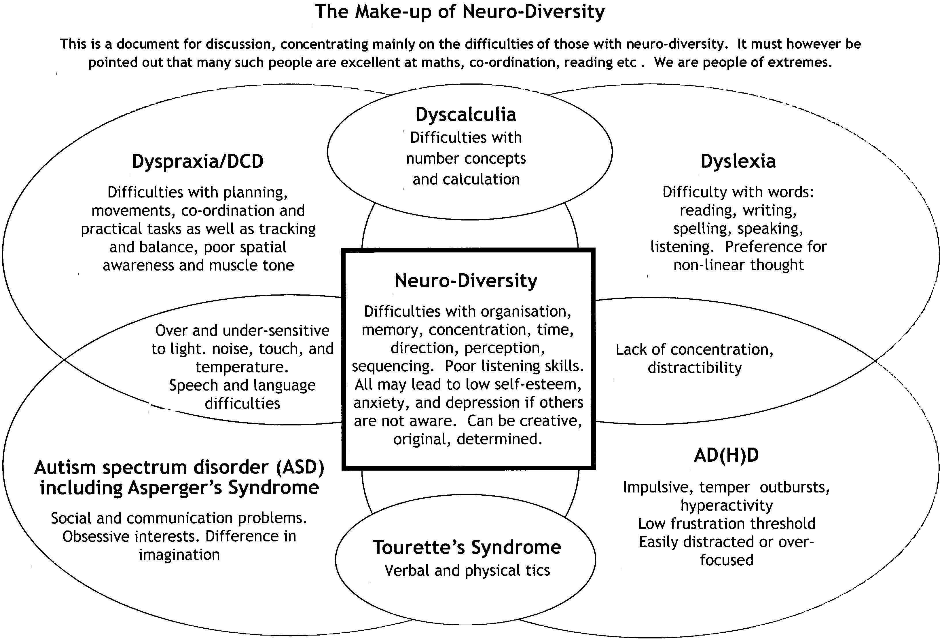 Neurodiversity Google Search Dyscalculia Dyslexia