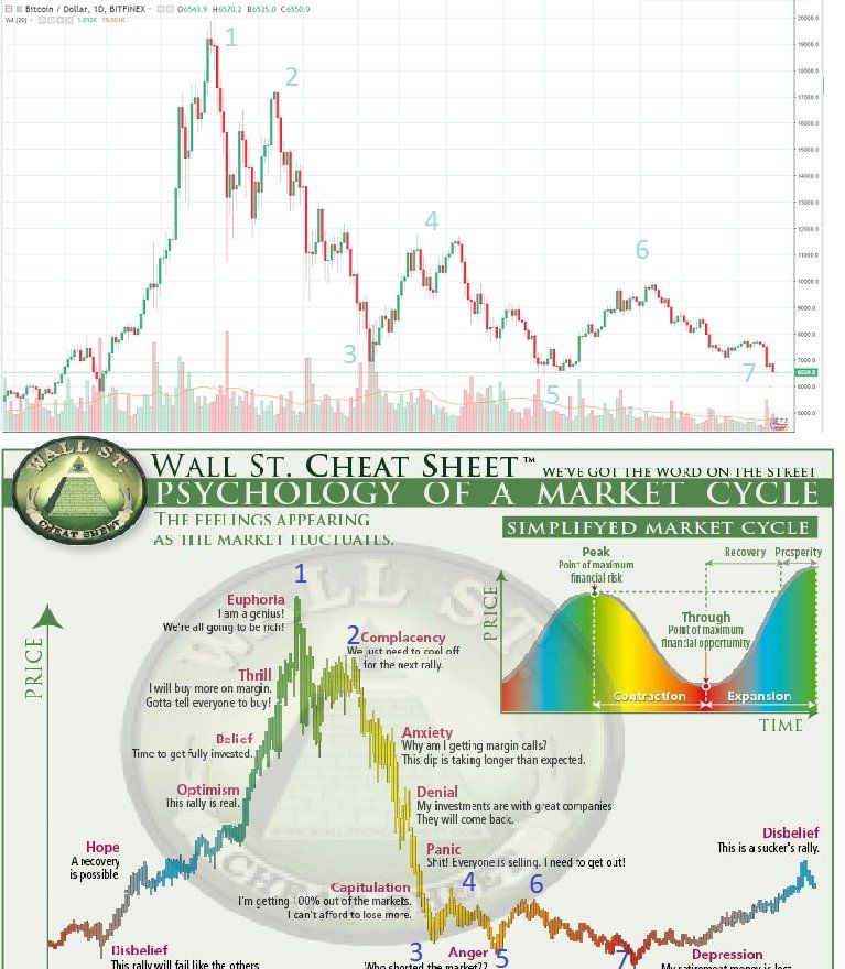 Pin By Rolando Lucio On Trading Bitcoin Market Bitcoin Cycle