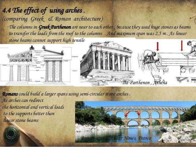 Comparing Greek Roman Architecture The Columns In Parthenon Are Near To Each Ot