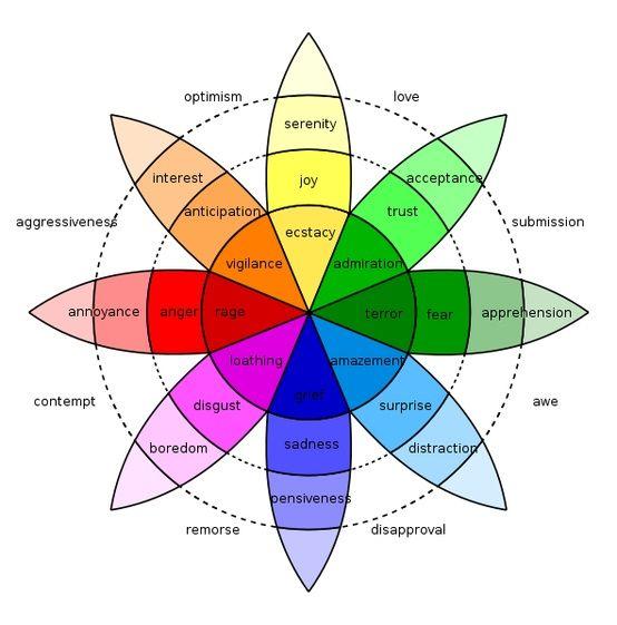 Beautiful interior design color wheel chart jarrah jungle course week with also real rh playartblog