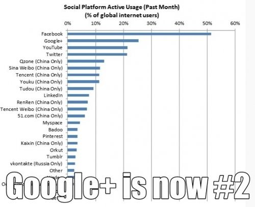 Watch Out Facebook, With Google+ at #2 and YouTube at #3, Google, Inc. Could Catch Up - Forbes