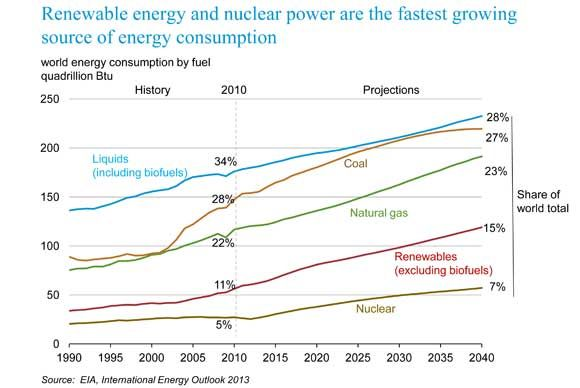 Although #renewables and nuclear are growing at the fastest rates in the electricity sector, it will not be enough to dethrone coal, according to the EIA.