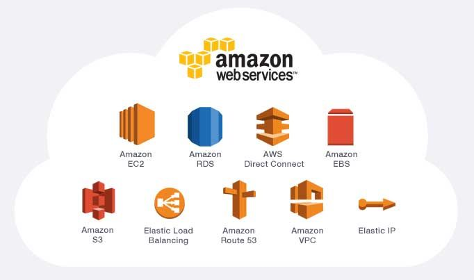 7 Facts You Don T Know About Amazon Web Services Visit Https