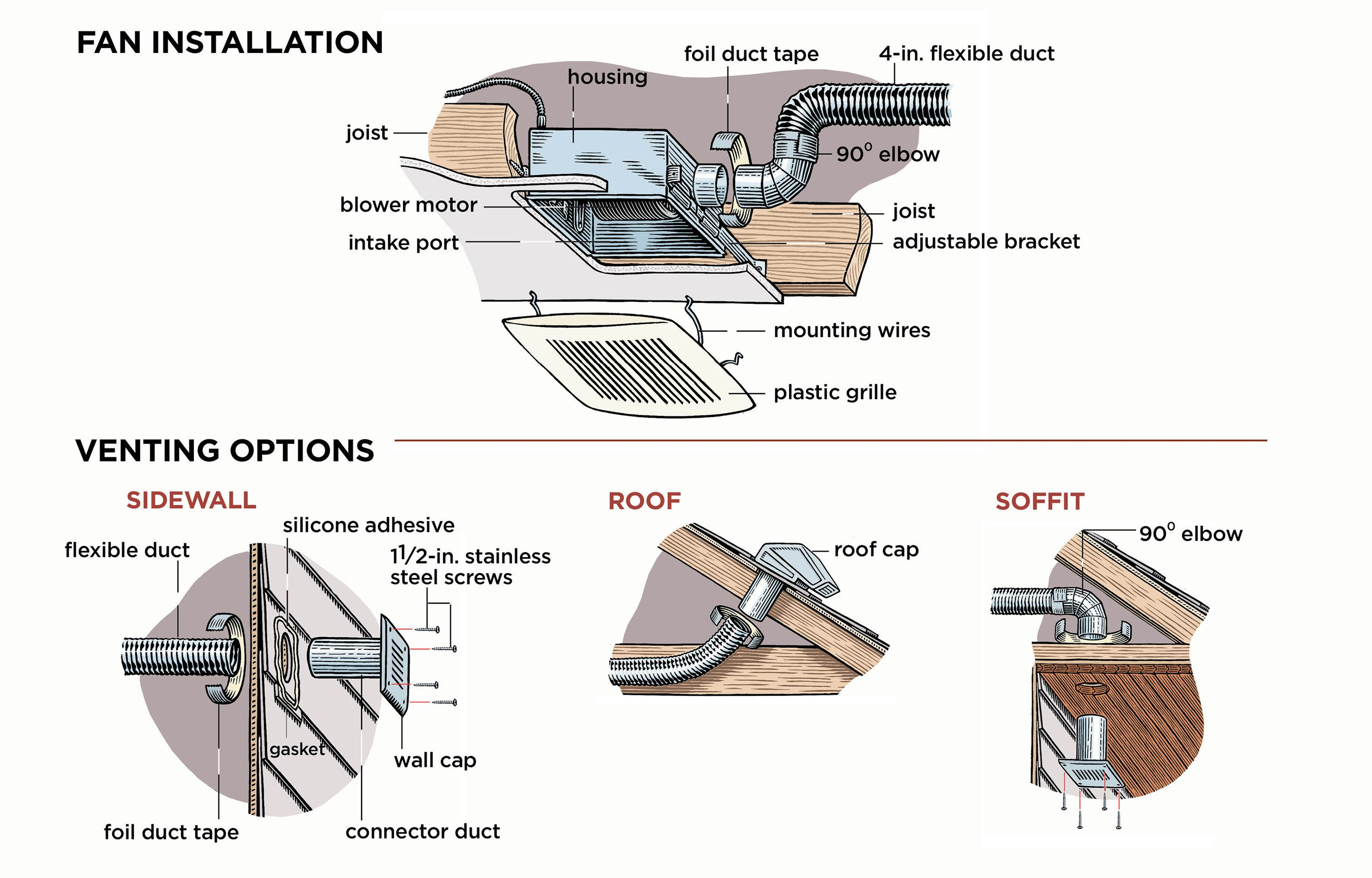 How To Install A Bathroom Vent Fan Home Exhaust