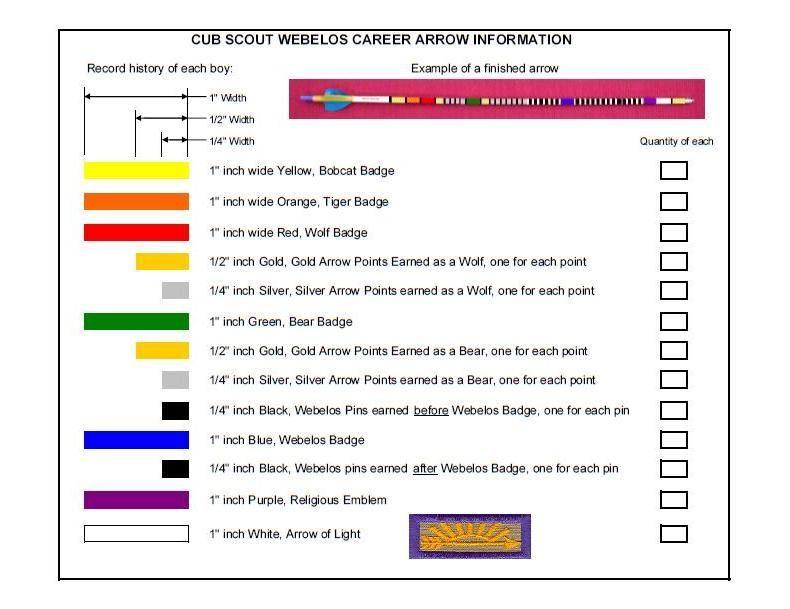 Webelos Career Arrow Arrow, Chart and Lights - bsa health form