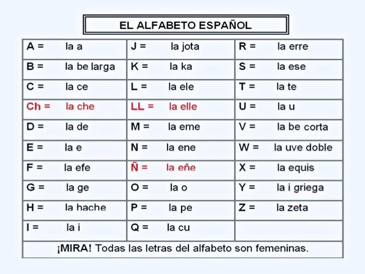 Super Het Spaanse alfabet kent 27 letters en 30 verschillende klanken  #KH25