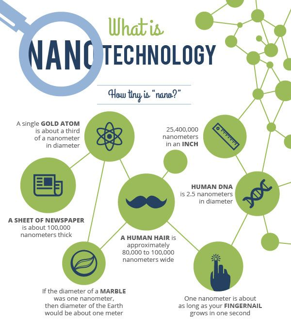 a research of nanotechnology Nanotechnology: the invisible giant tackling europe's future challenges european commission directorate-general for research and innovation industrial technologies.
