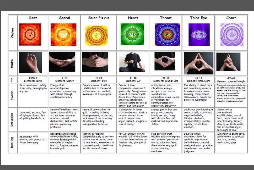 Meditation Pdf: Meditation Mudras Pdf