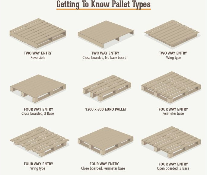 Pallet Types Wooden Pallets Pallet Crafts Pallet Projects