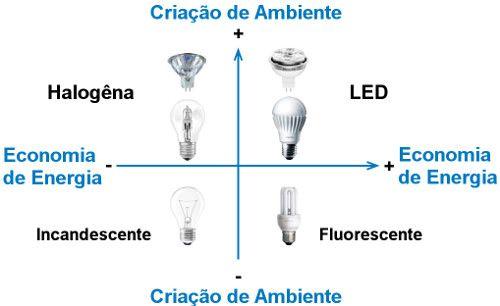 Quadro comparativo da eficiênica das lâmpadas