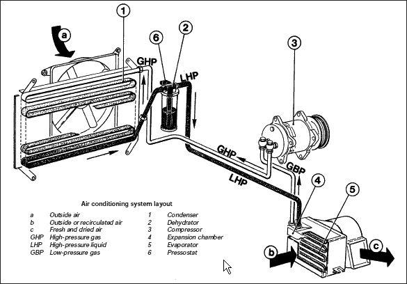 automotive air conditioning components description