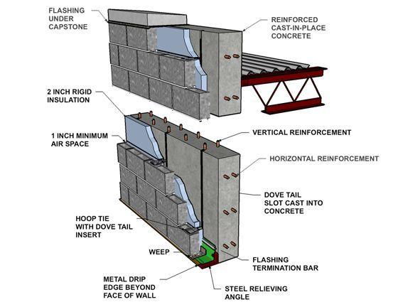 Block Wall Construction : Site cast concrete block wall diagram google search