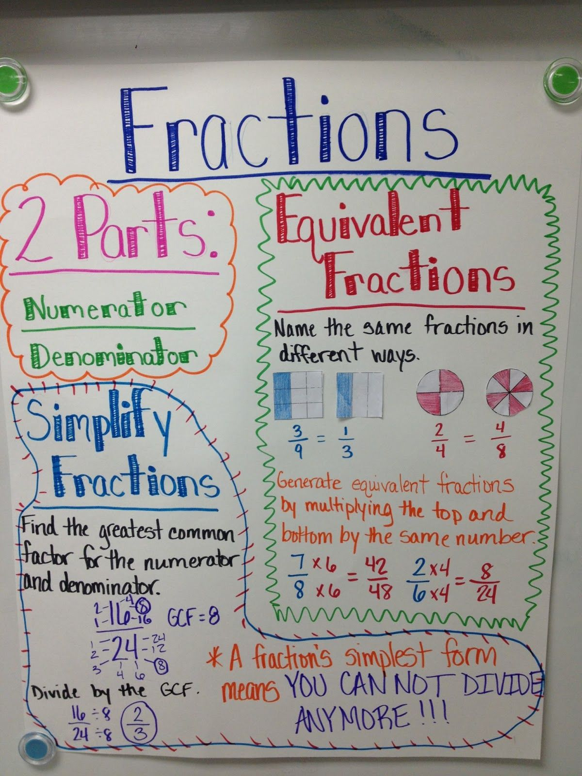 Mighty Math July 2013 Fractions Anchor Chart Anchor Charts Math Anchor Charts [ 1600 x 1200 Pixel ]
