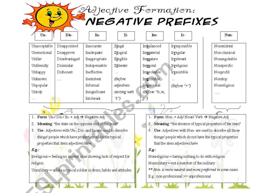 Negative Prefixes Non Vs Un In Dis