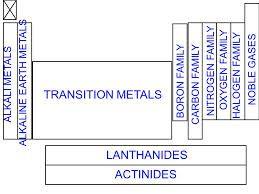 Chemistry periodic table family names chemistry pinterest chemistry periodic table family names urtaz Gallery
