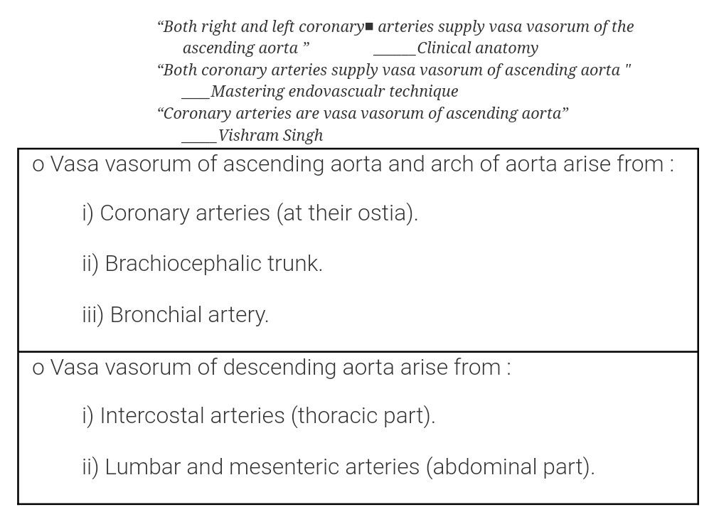 Vasa Vasorum Of Ascending Descending Aorta Arteries Veins