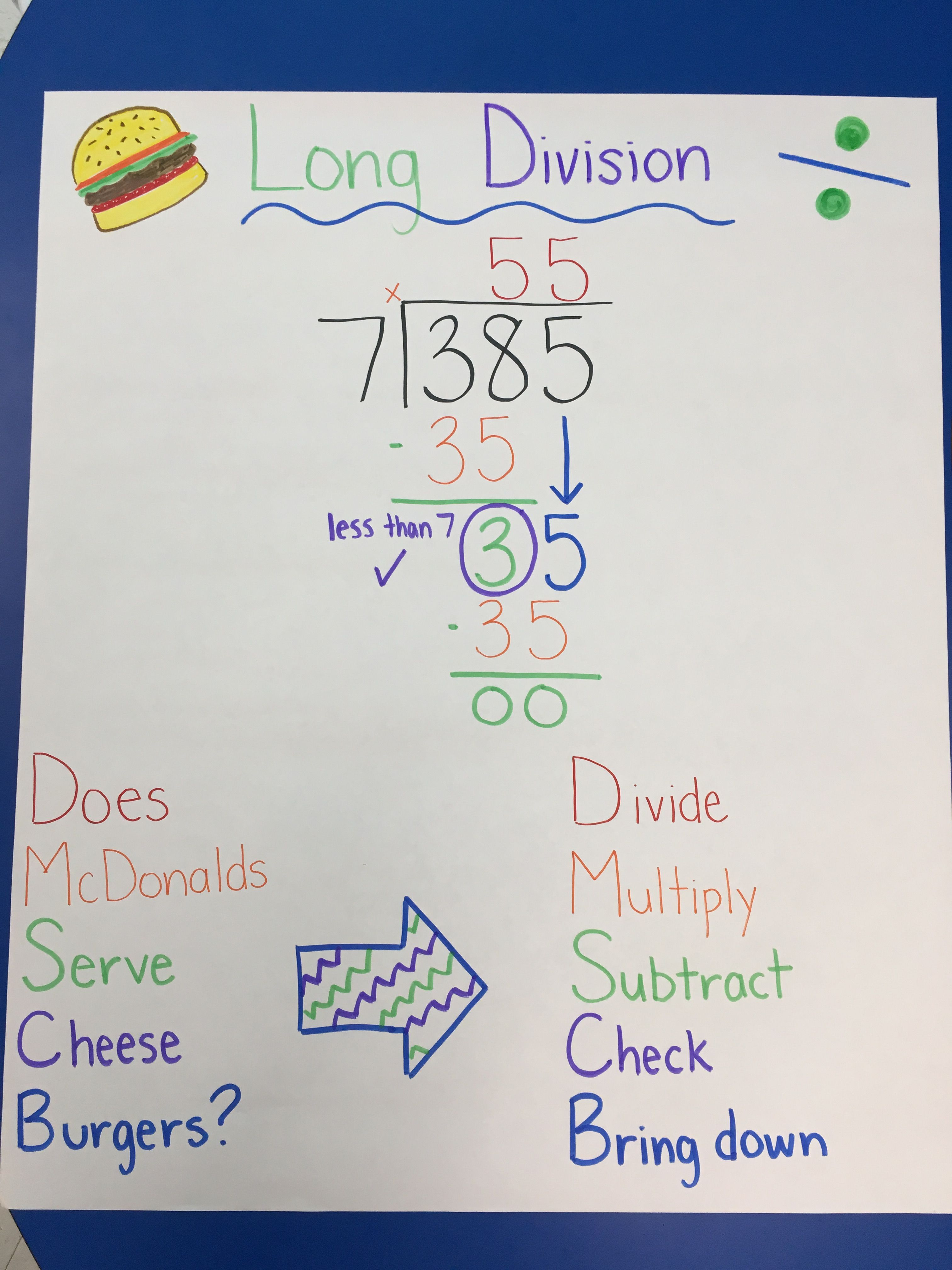 Long Division Anchor Chart For Math