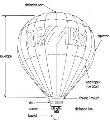 hot air balloon blueprint - Google Search | POSTER - Wizard of Oz ...