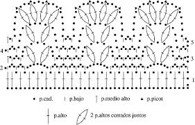 Resultado de imagen para grafico bordes crochet