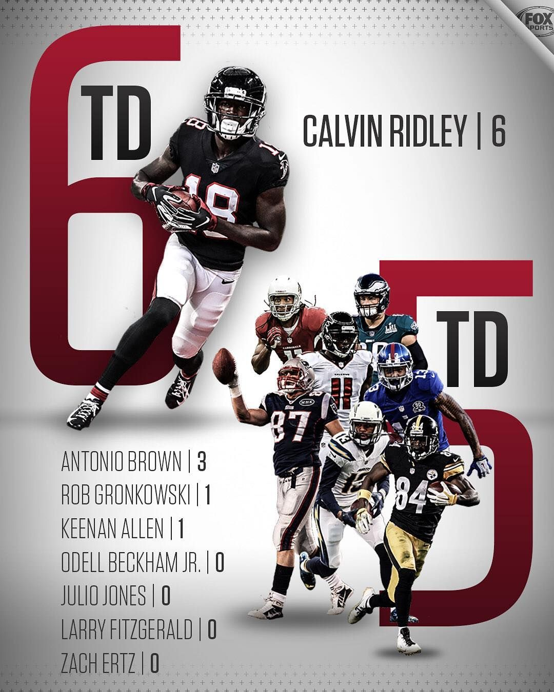 Nfl On Fox On Instagram What A Start For The Atlantafalcons Rookie Calvin Ridley Leads The League In Receiving Tds League Beckham Jr Atlanta Falcons Girl