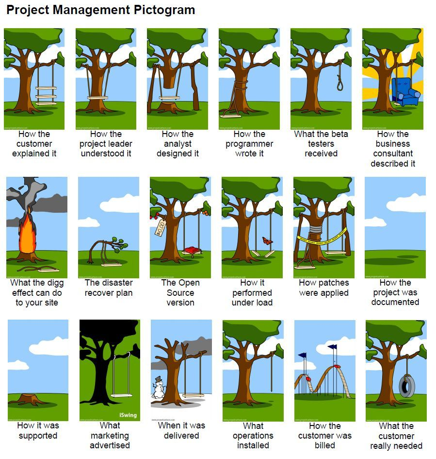 Pin By Nita Huque On Pmo Pinterest Project Management Utilizing Free Body Diagram Of Each Link With All Cheggcom E459e53fd72e3b8dda0942c721a6ec06 899945 Pixels Professional Development Le