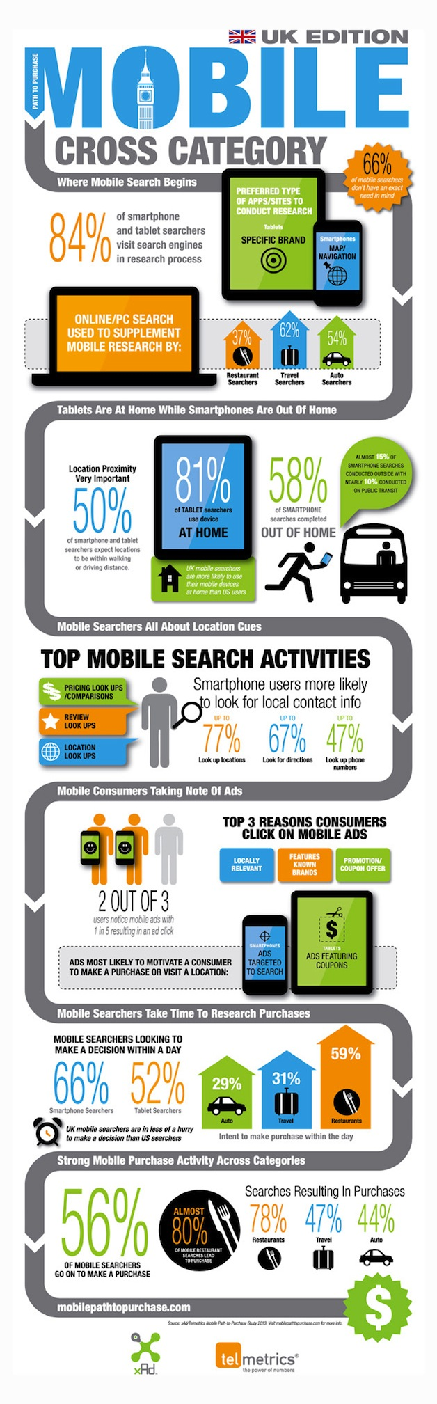 INFOGRAPHIC: UK mobile path to purchase