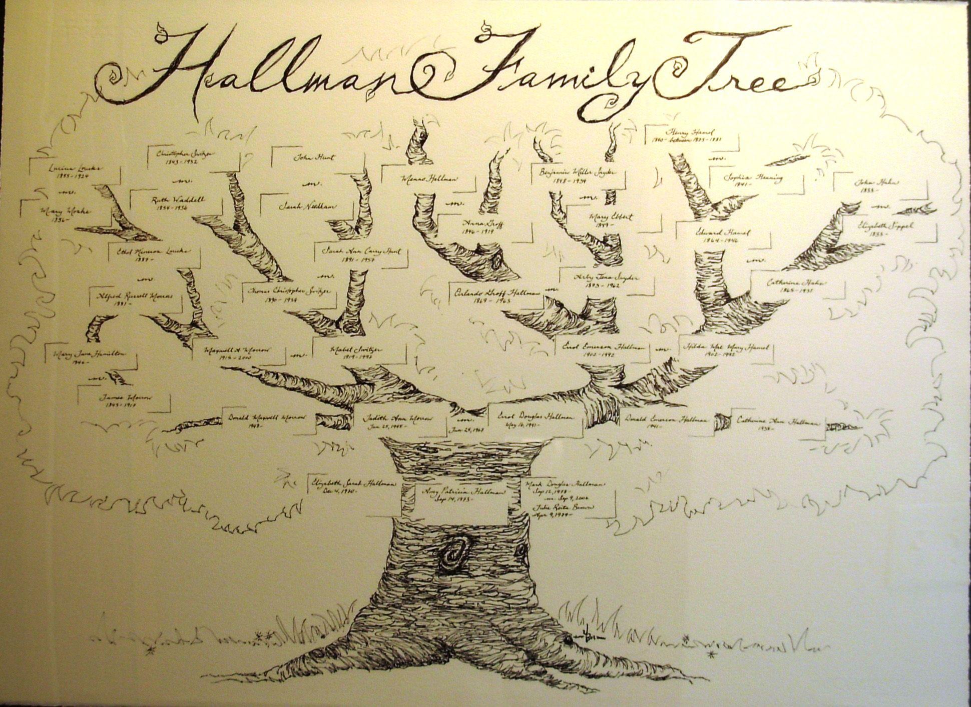 all kinds of family tree ideas genealogy pinterest family