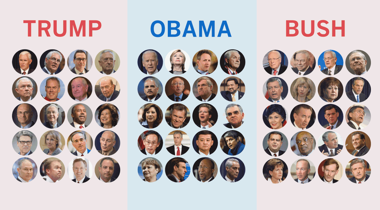 How Trump's Cabinet picks compare to Obama and Bush's nominees ...