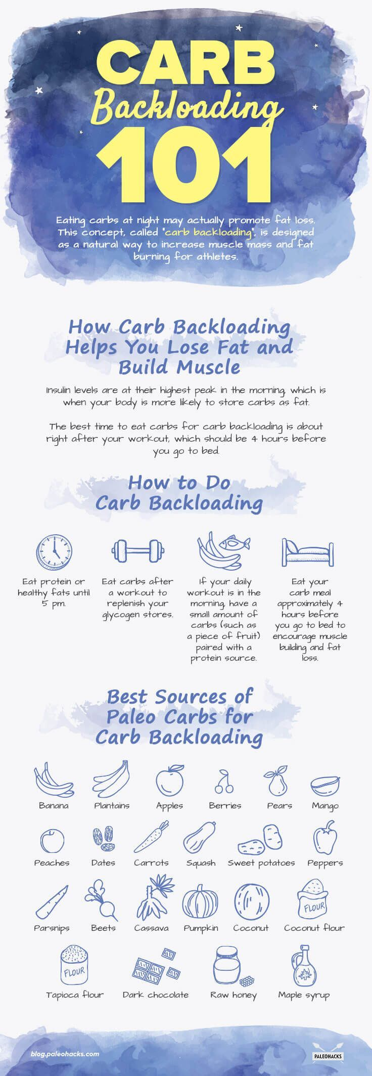 How to diet to reduce fat