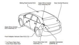 2004 2007 Toyota Sienna Service Repair Manual Free Download Repair Manuals Electrical Wiring Diagram Toyota Sienna