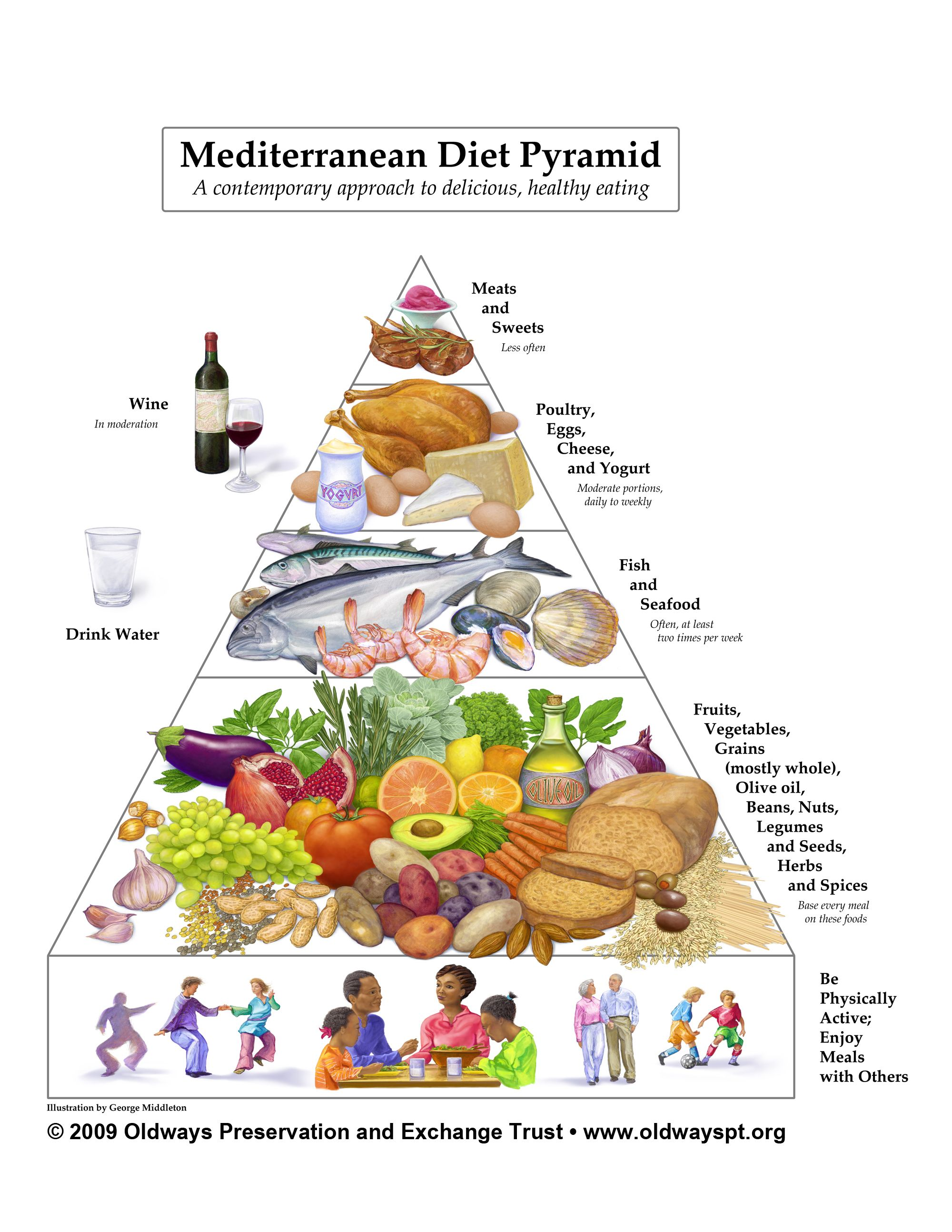 The Mediterranean Diet Is A Heart Healthy Eating Plan That Emphasizes Fruits Vegetables Mediterranean Diet Pyramid Mediterranean Diet Plan Mediterranean Diet