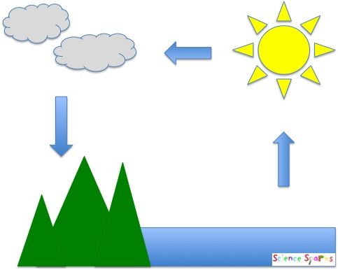 water cycle   rd grade animated water cycle   science experiment    water cycle   rd grade animated water cycle   science experiment   pinterest